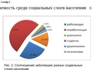 Рис. 2. Соотношение заболевших разных социальных слоев населения Слайд 2 Заб