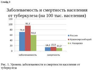 Рис. 1. Уровень заболеваемости и смертности населения от туберкулеза Слайд 3