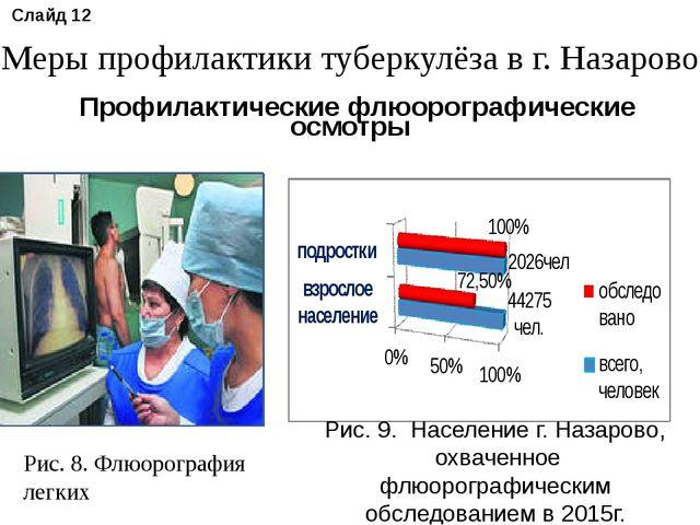 Рис. 8. Флюорография легких Рис. 9. Население г. Назарово, охваченное флюорог...