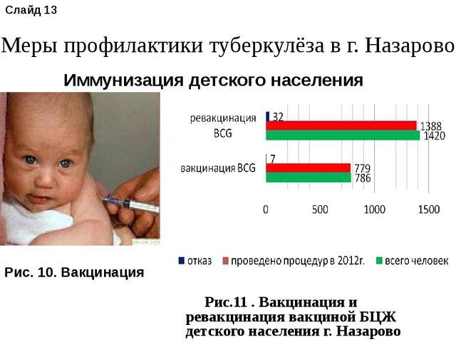 Рис.11 . Вакцинация и ревакцинация вакциной БЦЖ детского населения г. Назаро...