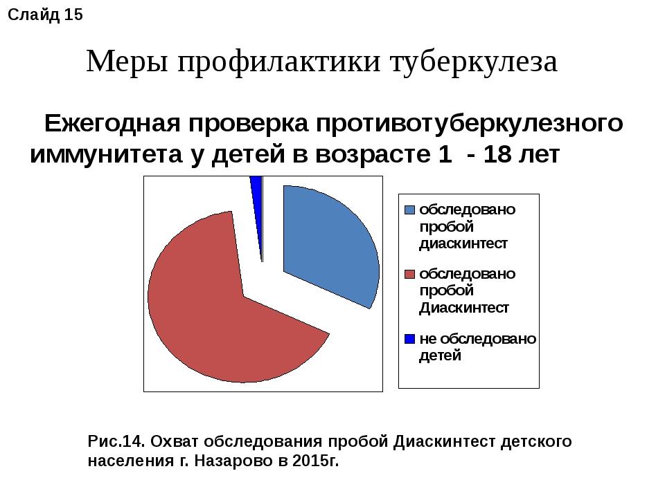 Меры профилактики туберкулеза Рис.14. Охват обследования пробой Диаскинтест д...