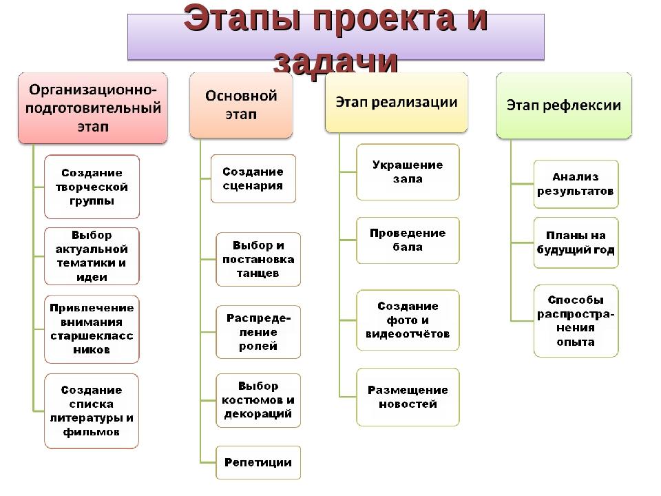 Этапы проекта и задачи