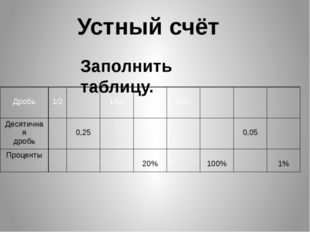 Устный счёт Заполнить таблицу. Дробь 1/2 1/10 1/50 Десятичная дробь 0,25 0,05