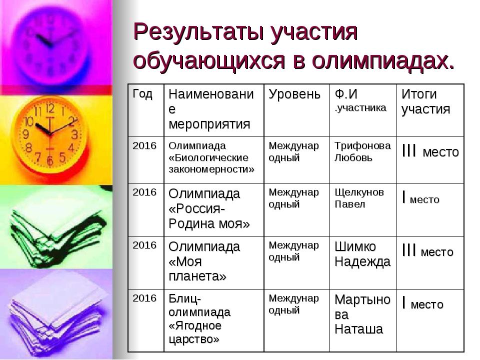 Результаты участия обучающихся в олимпиадах.