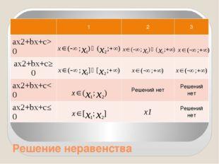 Решение неравенства 1 2 3 ax2+bx+c>0 ax2+bx+c≥0 ax2+bx+c