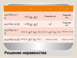 Решение неравенства 4 5 6 ax2+bx+c>0 Решений нет Решений нет ax2+bx+c≥0 х1 Ре