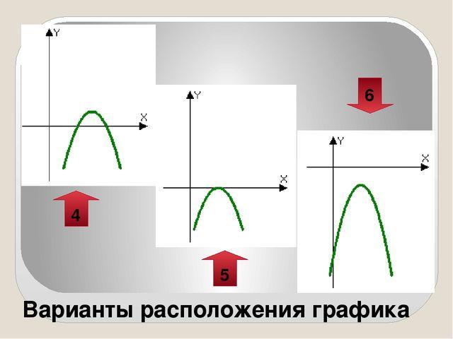 Варианты расположения графика 4 5 6