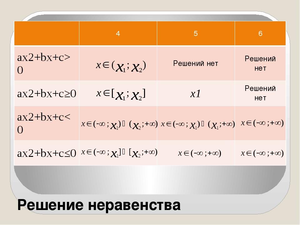 Решение неравенства 4 5 6 ax2+bx+c>0 Решений нет Решений нет ax2+bx+c≥0 х1 Ре...