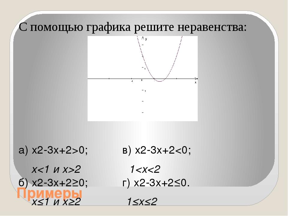 Примеры С помощью графика решите неравенства: а) x2-3x+2>0; в) x2-3x+2