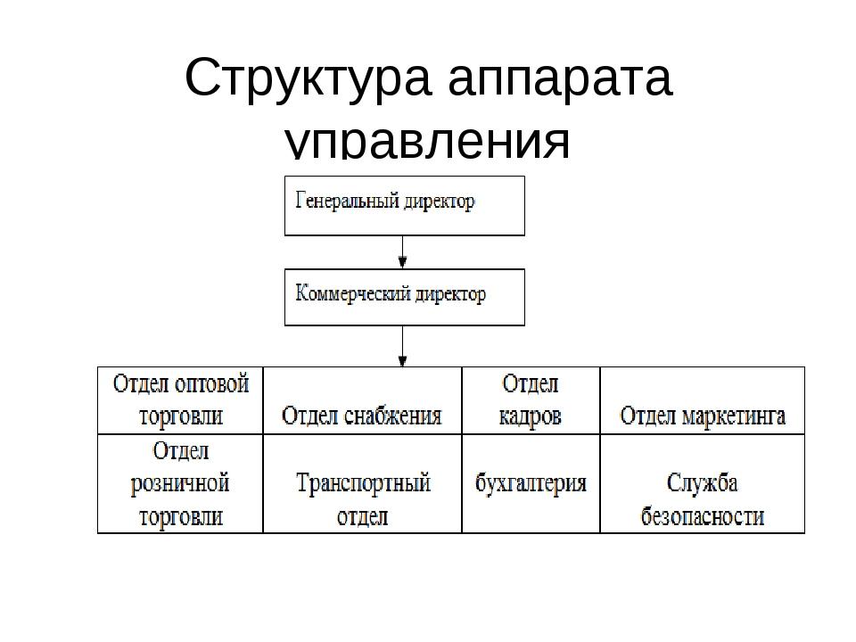 Структура аппарата управления