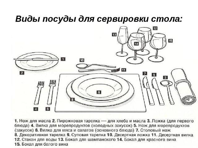 Виды посуды для сервировки стола:
