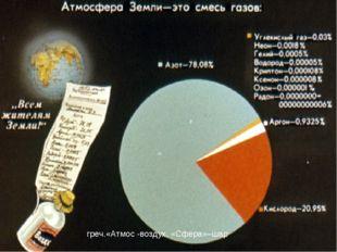 греч.«Атмос -воздух, «Сфера»–шар