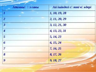 Адамның өз саныАй ішіндегі сәтті күндері 11, 10, 19, 28 22, 11, 20, 29 33