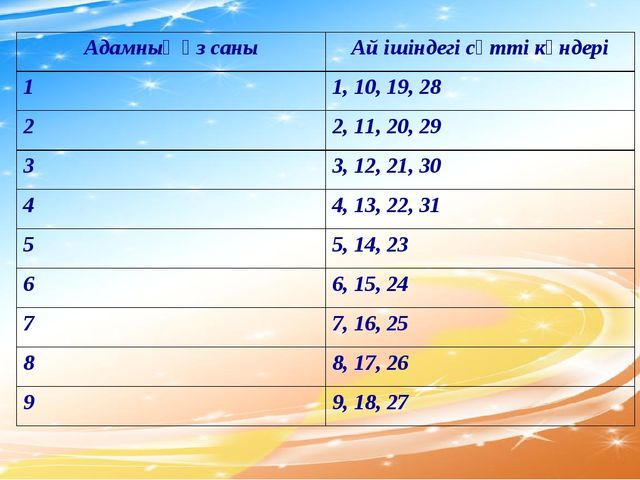 Адамның өз саныАй ішіндегі сәтті күндері 11, 10, 19, 28 22, 11, 20, 29 33...