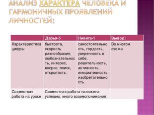 Дарья-5Никита-1Вывод: Характеристика цифры быстрота, скорость, разнообраз