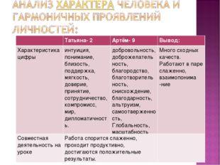 Татьяна- 2Артём- 9Вывод: Характеристика цифры интуиция, понимание, близос