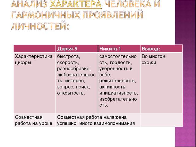 Дарья-5Никита-1Вывод: Характеристика цифры быстрота, скорость, разнообраз...