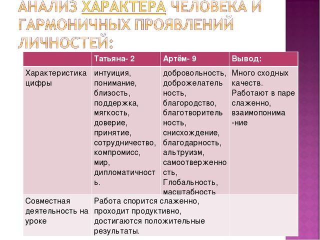 Татьяна- 2Артём- 9Вывод: Характеристика цифры интуиция, понимание, близос...
