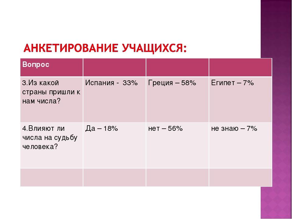 Вопрос 3.Из какой страны пришли к нам числа? Испания - 33%Греция – 58%Е...
