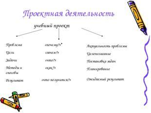 Проектная деятельность учебный проект Проблема Цель Задачи Методы и способы Р
