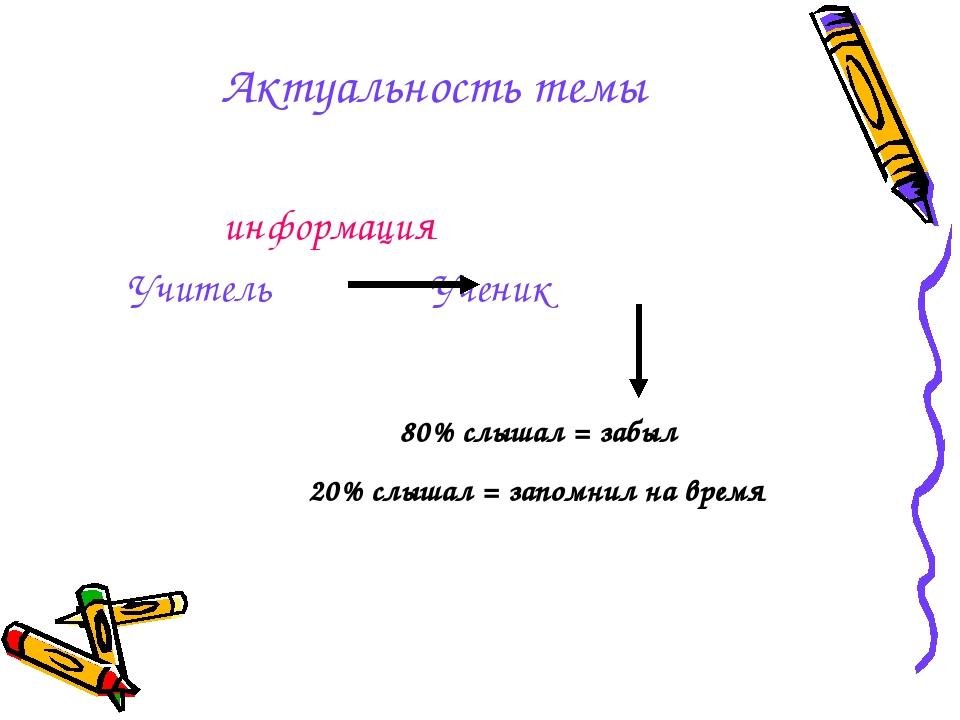 Актуальность темы информация Учитель Ученик 80% слышал = забыл 20% слышал = з...