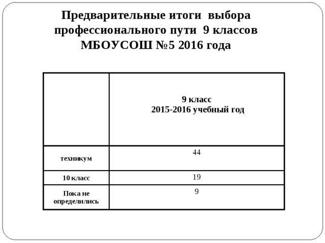 Предварительные итоги выбора профессионального пути 9 классов МБОУСОШ №5 201...
