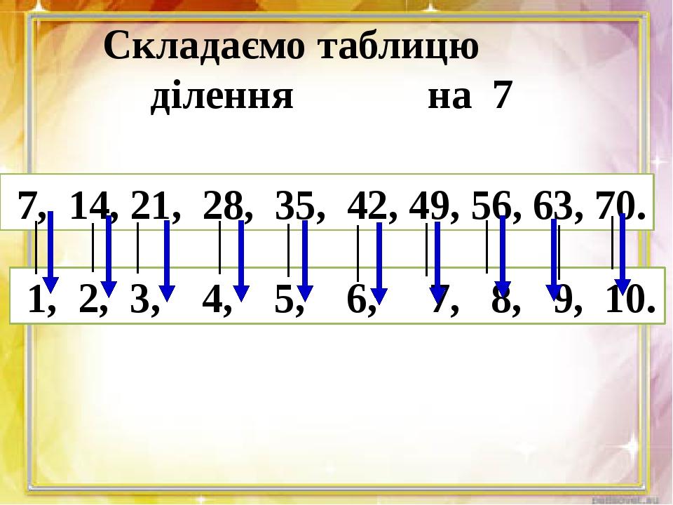 Складаємо таблицю ділення на 7 7, 14, 21, 28, 35, 42, 49, 56, 63, 70. 1, 2,...