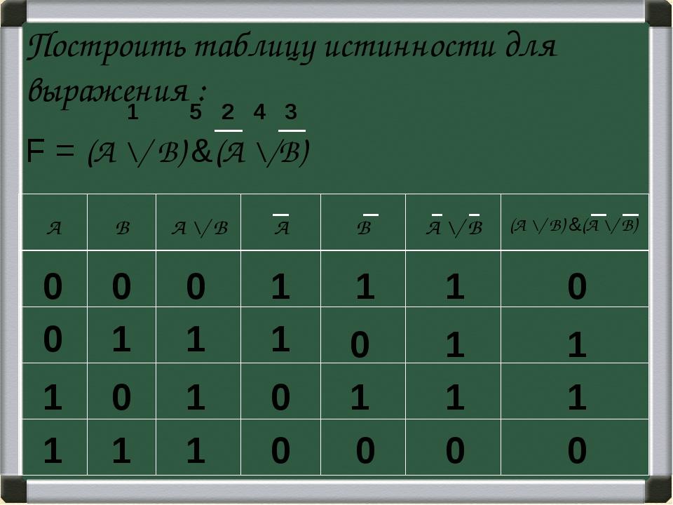 Построить таблицу истинности для выражения : F = (А \/ В) &(А \/В) 1 2 3 4 5...