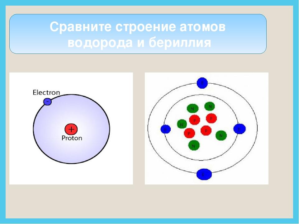 Сравните строение атомов водорода и бериллия