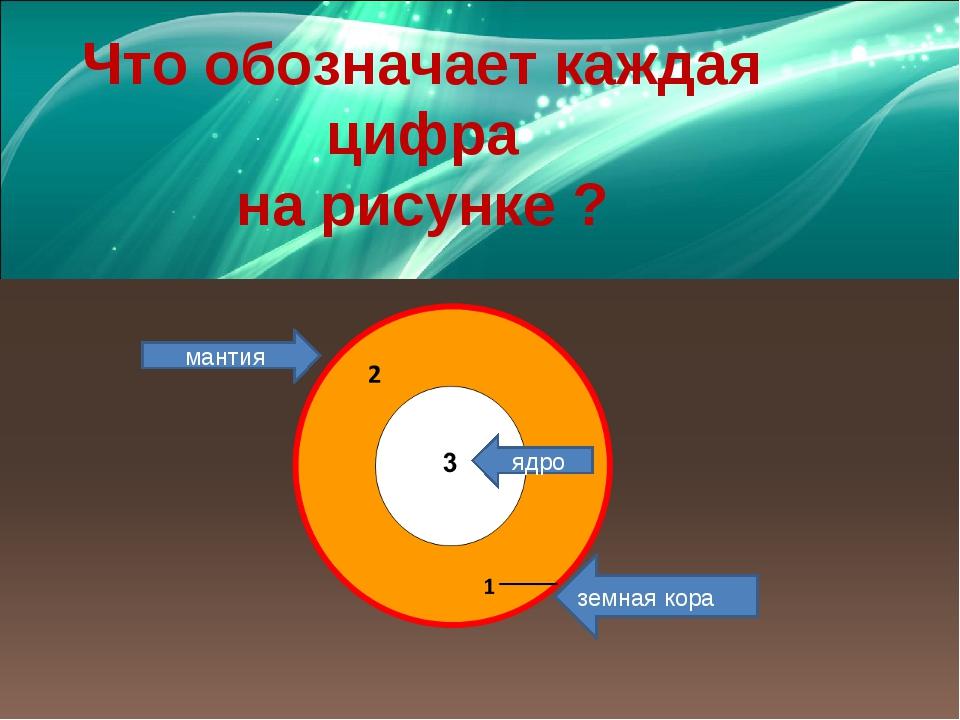 Что обозначает каждая цифра на рисунке ? земная кора мантия ядро