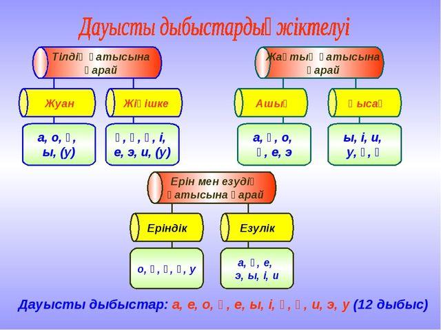Дауысты дыбыстар: а, е, о, ө, е, ы, і, ұ, ү, и, э, у (12 дыбыс)