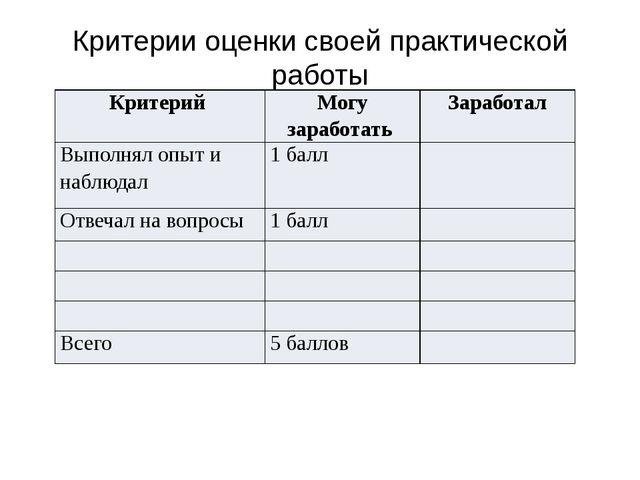 Критерии оценки своей практической работы Критерий Могу заработать Заработал...