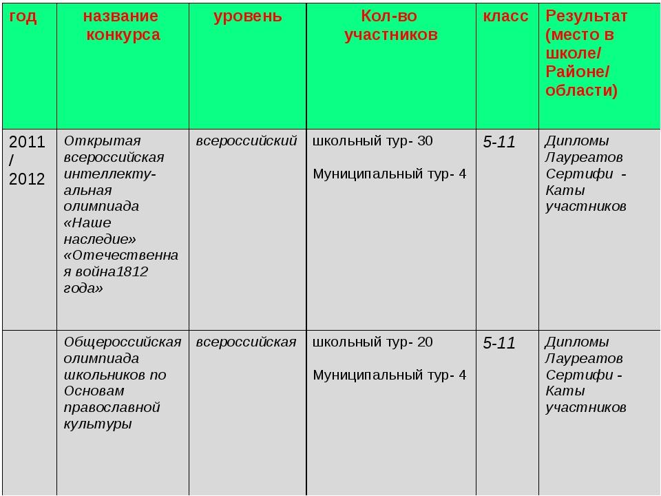 годназвание конкурсауровеньКол-во участниковклассРезультат (место в школ...