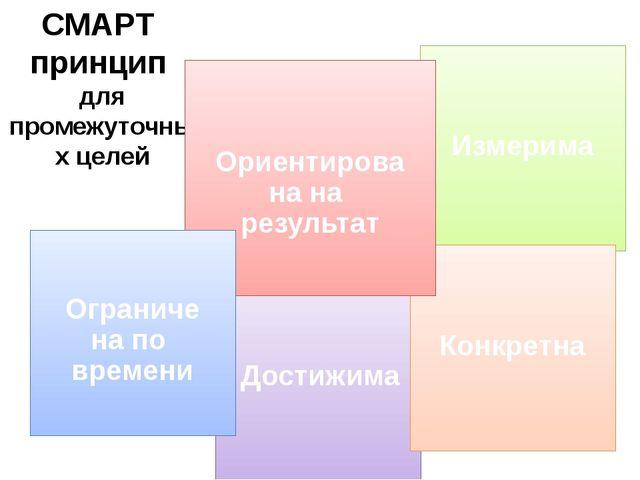 СМАРТ принцип для промежуточных целей Измерима Достижима Конкретна Ориентиров...