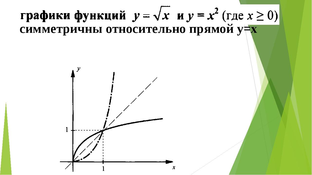 симметричны относительно прямой у=х
