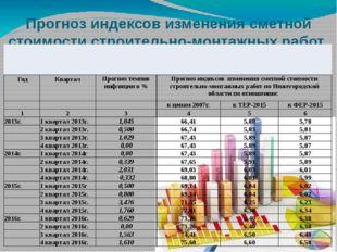 Прогноз индексов изменения сметной стоимости строительно-монтажных работ Год