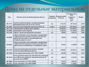 Цены на отдельные материальные ресурсы в РФ Kод Каталог ресурсов Нижегородска