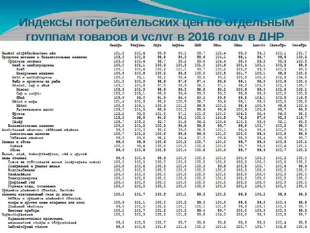 Индексы потребительских цен по отдельным группам товаров и услуг в 2016 году...