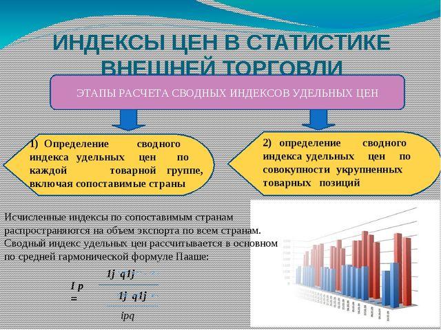 ИНДЕКСЫ ЦЕН В СТАТИСТИКЕ ВНЕШНЕЙ ТОРГОВЛИ 1) Определение сводного индекса уд...