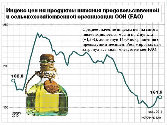 Среднее значение индекса цен на мясо в июле поднялось за месяц на 2 пункта (+...
