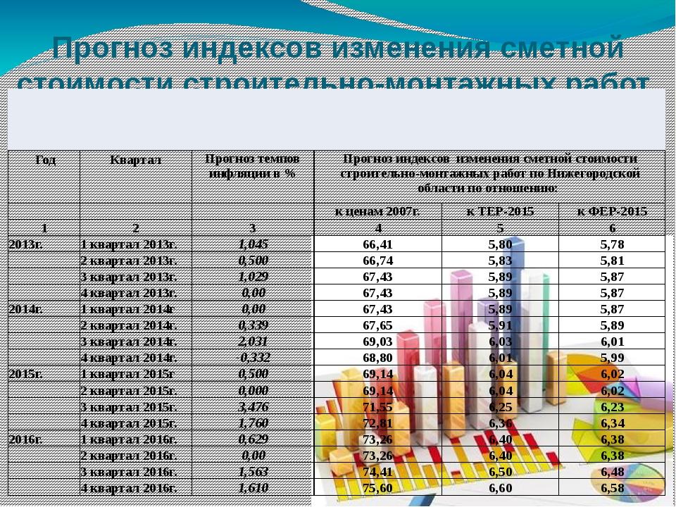 Прогноз индексов изменения сметной стоимости строительно-монтажных работ Год...