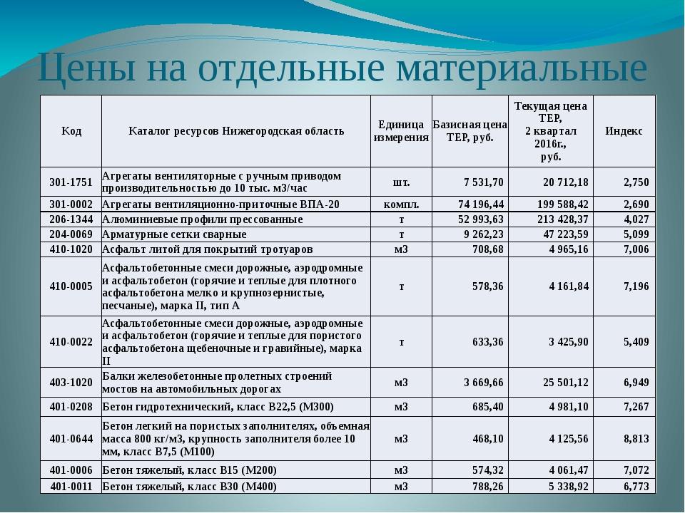 Цены на отдельные материальные ресурсы в РФ Kод Каталог ресурсов Нижегородска...
