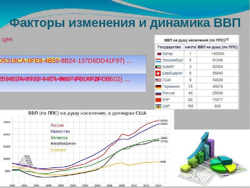 Факторы изменения и динамика ВВП