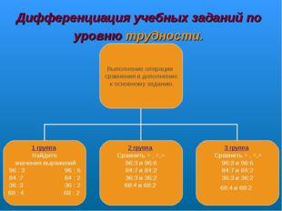 Дифференциация учебных заданий по уровню трудности.