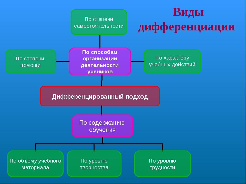 Виды дифференциации Дифференцированный подход По содержанию обучения По спосо...