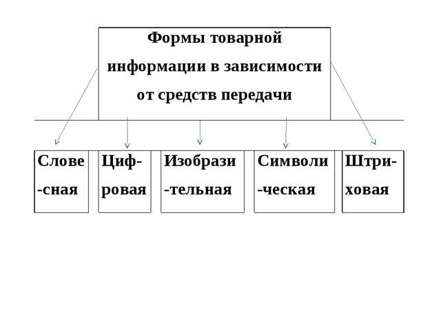 Формы товарной информации в зависимости от средств передачи  Слове-сная...