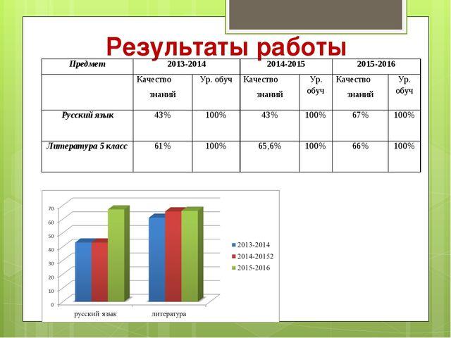 Результаты работы Предмет2013-20142014-20152015-2016 Качество знанийУр...