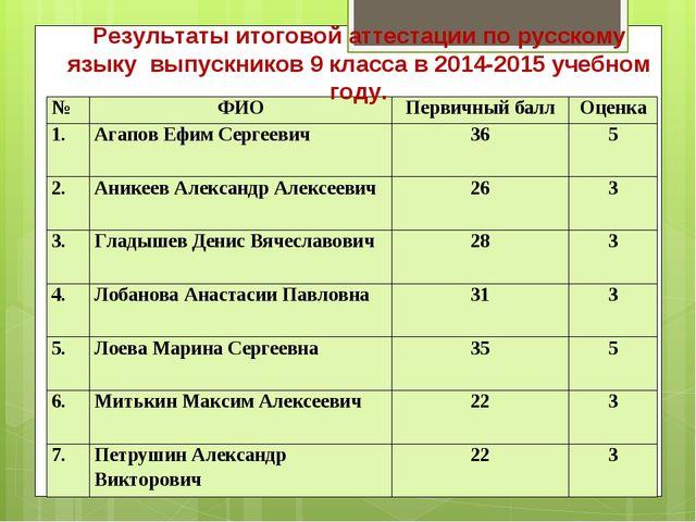 Результаты итоговой аттестации по русскому языку выпускников 9 класса в 2014-...