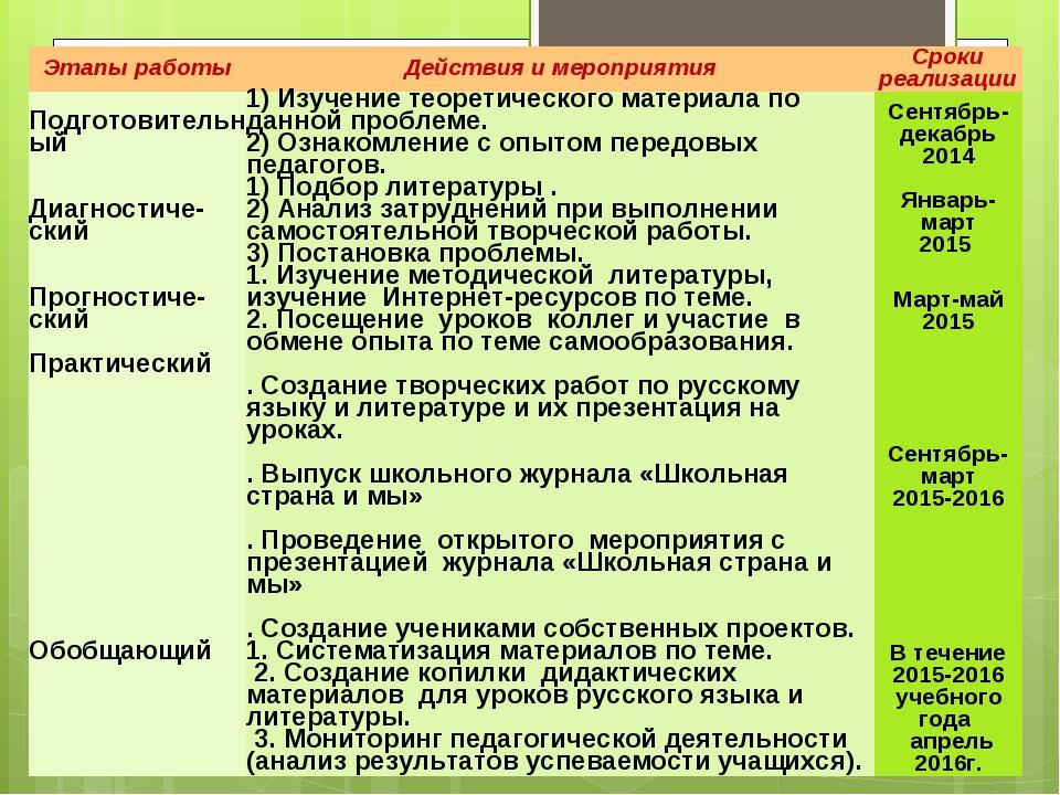 Этапы работыДействия и мероприятияСроки реализации Подготовительный 1) Изу...