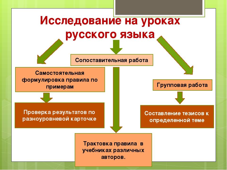 Исследование на уроках русского языка Сопоставительная работа Групповая работ...